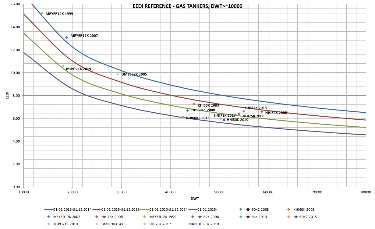 EEDI REFERENCE - GAS TANKERS, DWT>=10000